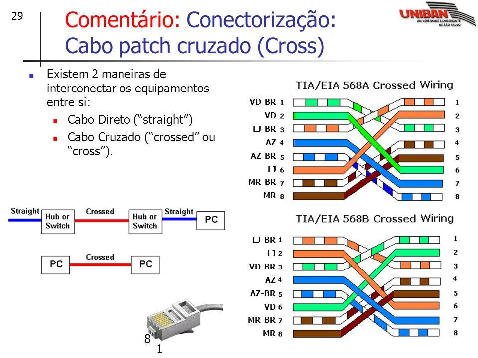 29 Comentário: Conectorização: Cabo patch cruzado (Cross) Existem 2 maneiras de interconectar os equipamentos entre si: Cabo Direto (straight) Cabo Cr