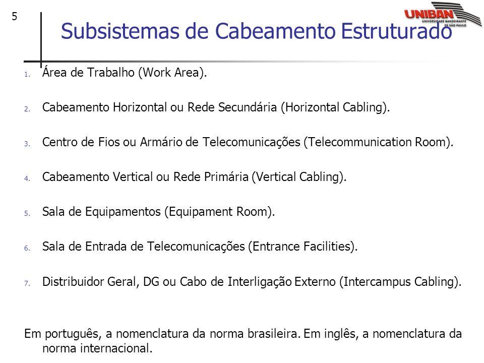 6 Visão geral: Cabeamento estruturado 1.Área de Trabalho 3.