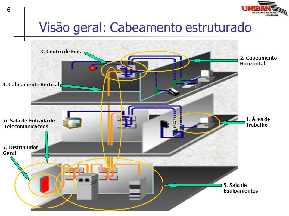 7 Área 1: Área de Trabalho Área de trabalho: Cabeamento entre os dispositivos e as tomadas de parede.