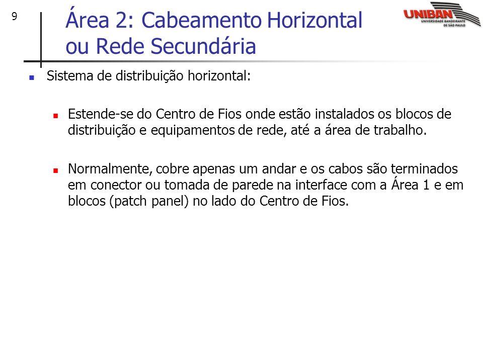 9 Área 2: Cabeamento Horizontal ou Rede Secundária Sistema de distribuição horizontal: Estende-se do Centro de Fios onde estão instalados os blocos de