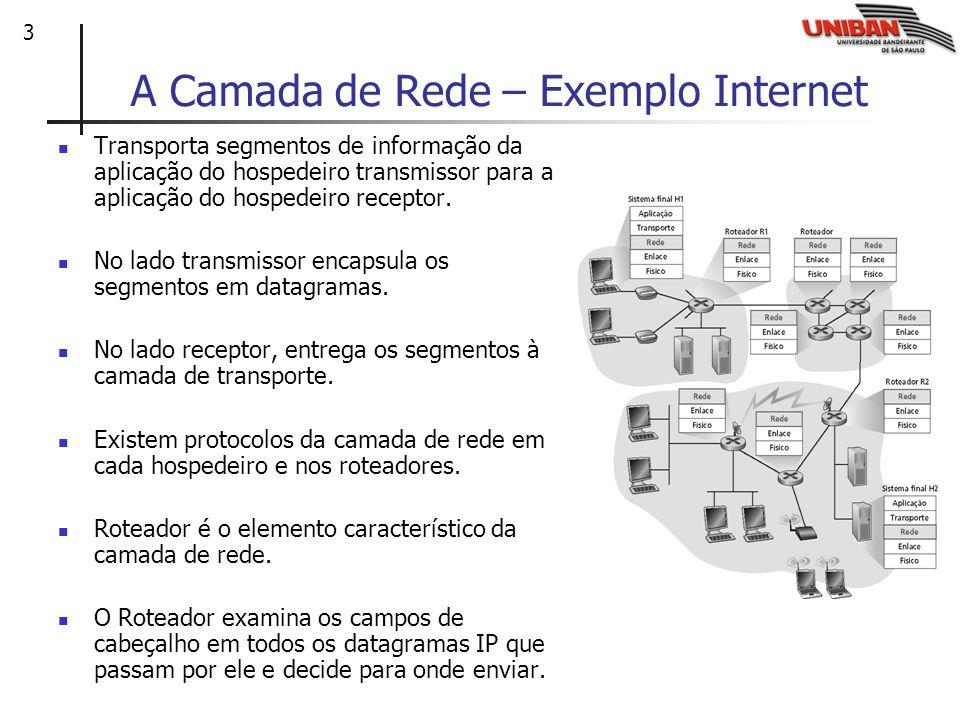 3 A Camada de Rede – Exemplo Internet Transporta segmentos de informação da aplicação do hospedeiro transmissor para a aplicação do hospedeiro recepto