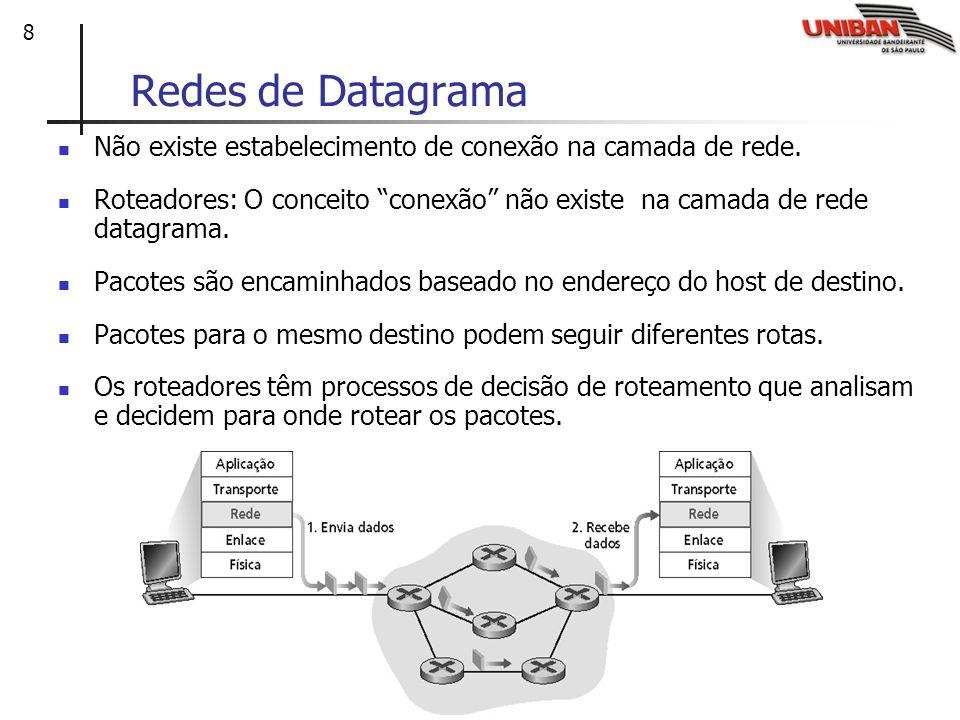 8 Redes de Datagrama Não existe estabelecimento de conexão na camada de rede. Roteadores: O conceito conexão não existe na camada de rede datagrama. P