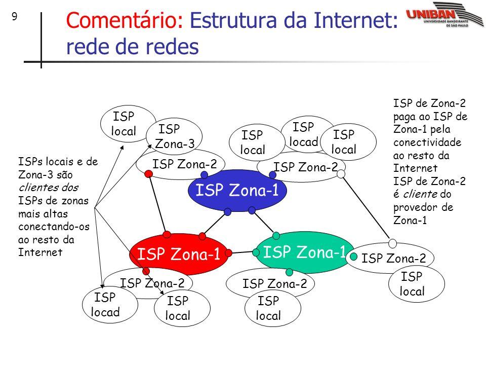 9 Comentário: Estrutura da Internet: rede de redes ISP Zona-1 ISP Zona-2 ISP locad ISP local ISP local ISP locad ISP local ISP Zona-3 ISP local ISP lo