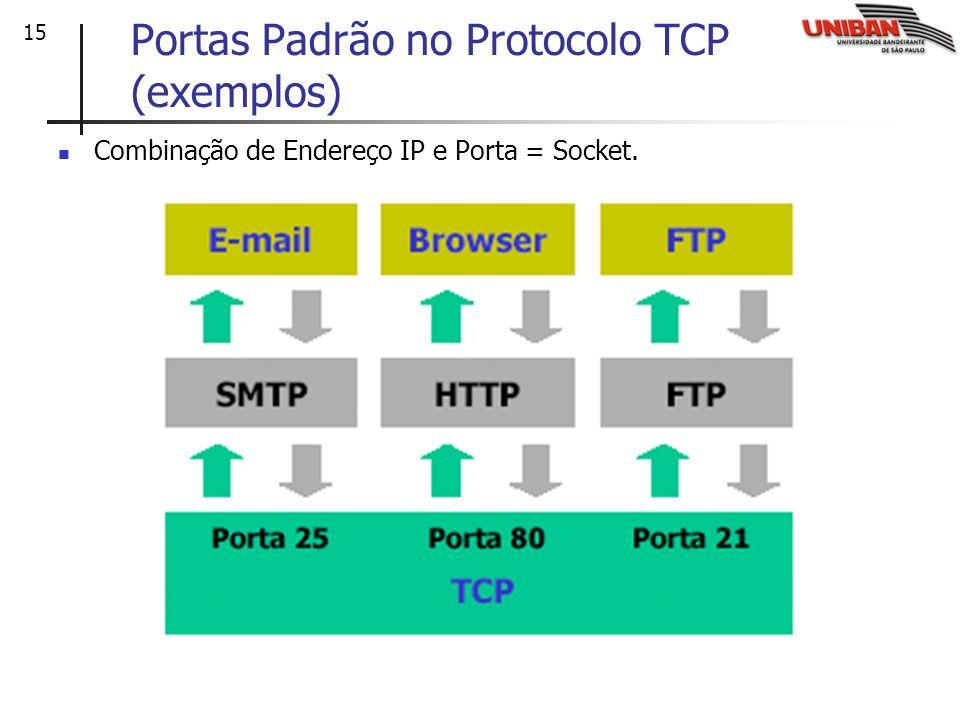 15 Portas Padrão no Protocolo TCP (exemplos) Combinação de Endereço IP e Porta = Socket.