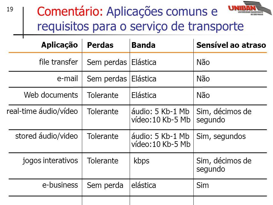 19 Comentário: Aplicações comuns e requisitos para o serviço de transporte Aplicação file transfer e-mail Web documents real-time áudio/vídeo stored á