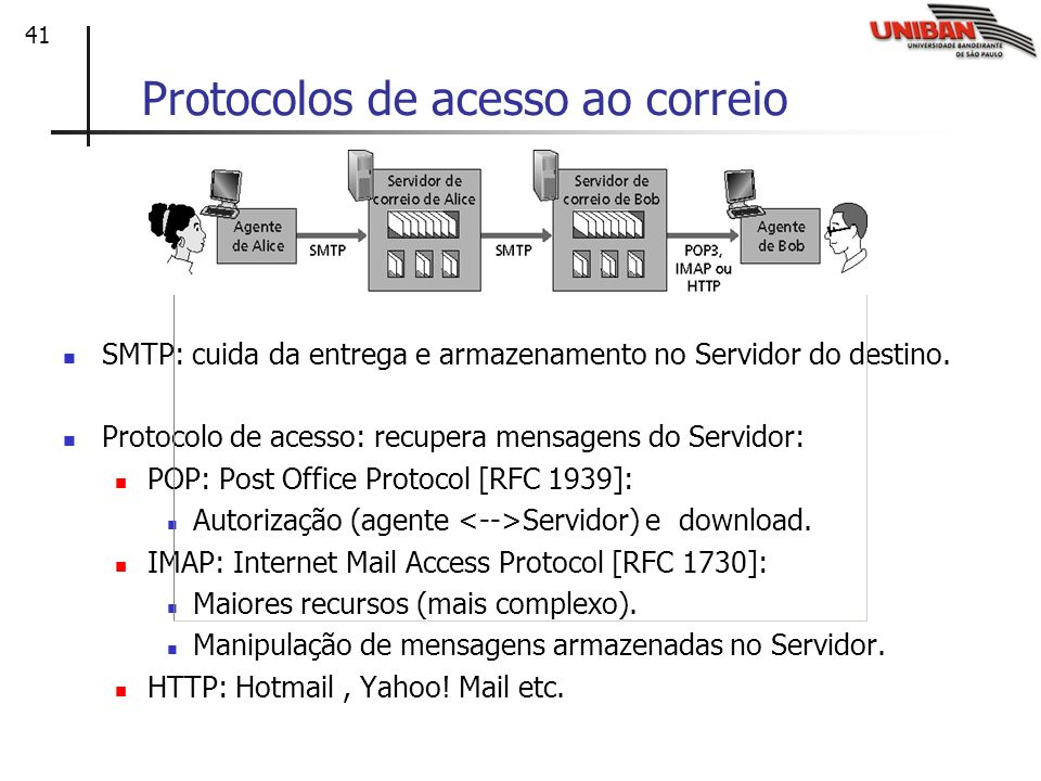 41 Protocolos de acesso ao correio SMTP: cuida da entrega e armazenamento no Servidor do destino. Protocolo de acesso: recupera mensagens do Servidor: