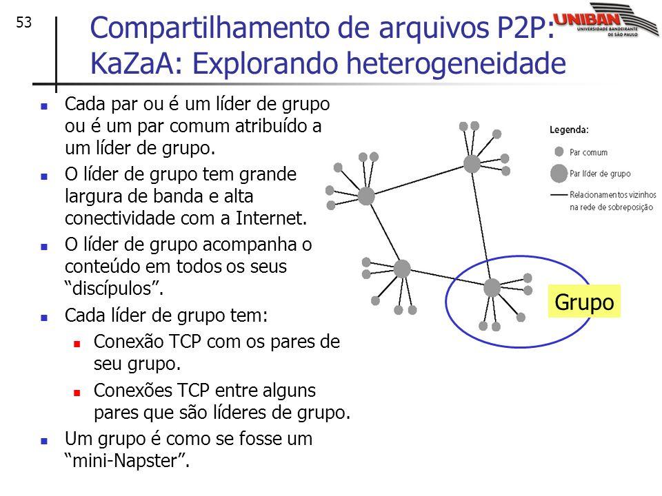 53 Compartilhamento de arquivos P2P: KaZaA: Explorando heterogeneidade Cada par ou é um líder de grupo ou é um par comum atribuído a um líder de grupo