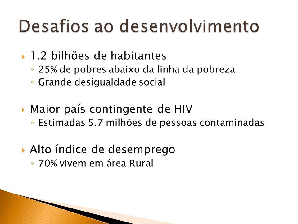 1.2 bilhões de habitantes 25% de pobres abaixo da linha da pobreza Grande desigualdade social Maior país contingente de HIV Estimadas 5.7 milhões de p