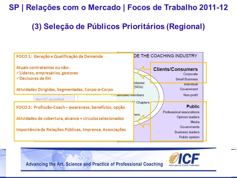 FOCO 1: Geração e Qualificação da Demanda Atuais contratantes ou não: Líderes, empresários, gestores Decisores de RH Atividades Dirigidas, Segmentadas