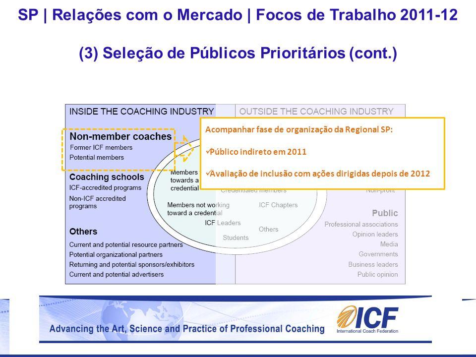 SP | Relações com o Mercado | Focos de Trabalho 2011-12 (3) Seleção de Públicos Prioritários (cont.) Acompanhar fase de organização da Regional SP: Pú