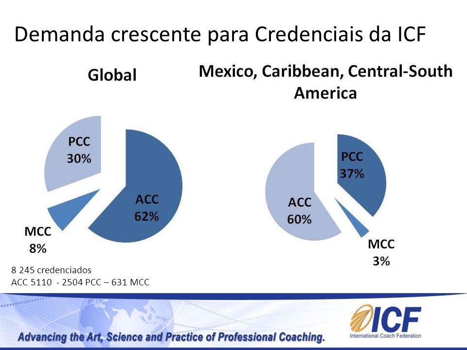 Demanda crescente para Credenciais da ICF 8 245 credenciados ACC 5110 - 2504 PCC – 631 MCC