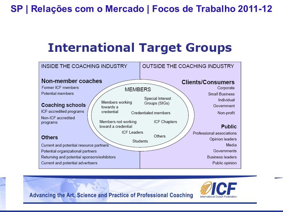 FOCO 1: Geração e Qualificação da Demanda Atuais contratantes ou não: Líderes, empresários, gestores Decisores de RH Atividades Dirigidas, Segmentadas, Corpo-a-Corpo FOCO 2: Profissão-Coach – awareness, benefícios, opção Atividades de cobertura, alcance + círculos selecionados Importância de Relações Públicas, Imprensa, Associações SP   Relações com o Mercado   Focos de Trabalho 2011-12 (3) Seleção de Públicos Prioritários (Regional)