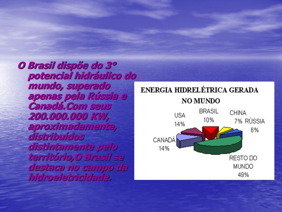 O Brasil dispõe do 3° potencial hidráulico do mundo, superado apenas pela Rússia e Canadá.Com seus 200.000.000 KW, aproximadamente, distribuídos disti