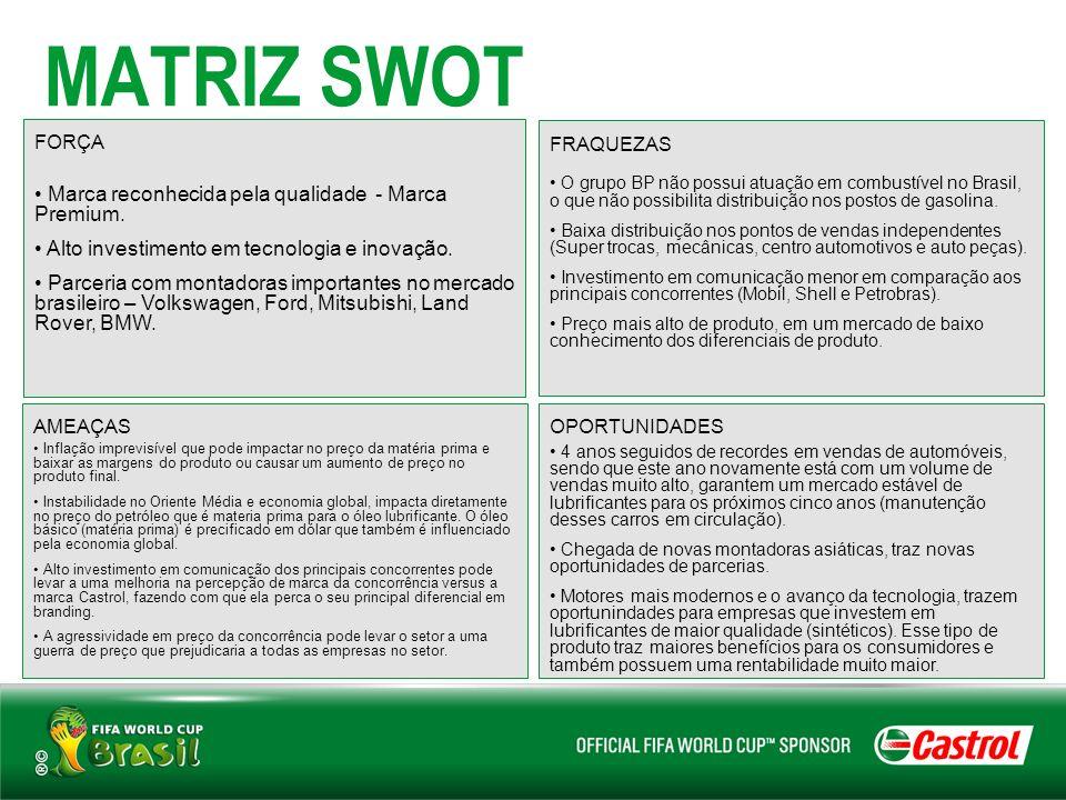MATRIZ SWOT FORÇA Marca reconhecida pela qualidade - Marca Premium. Alto investimento em tecnologia e inovação. Parceria com montadoras importantes no