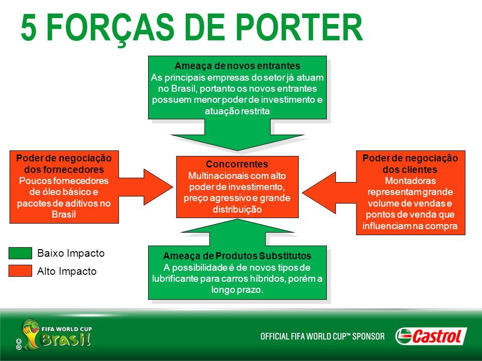 5 FORÇAS DE PORTER Concorrentes Multinacionais com alto poder de investimento, preço agressivo e grande distribuição Poder de negociação dos fornecedo