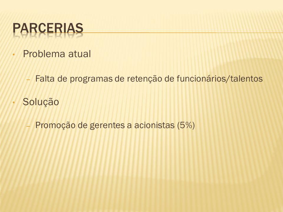 Problema atual – Falta de programas de retenção de funcionários/talentos Solução – Promoção de gerentes a acionistas (5%)