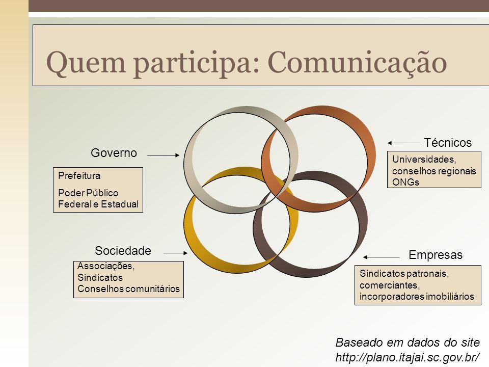 Quem participa: Comunicação Governo Sociedade Empresas Técnicos Prefeitura Poder Público Federal e Estadual Universidades, conselhos regionais ONGs As