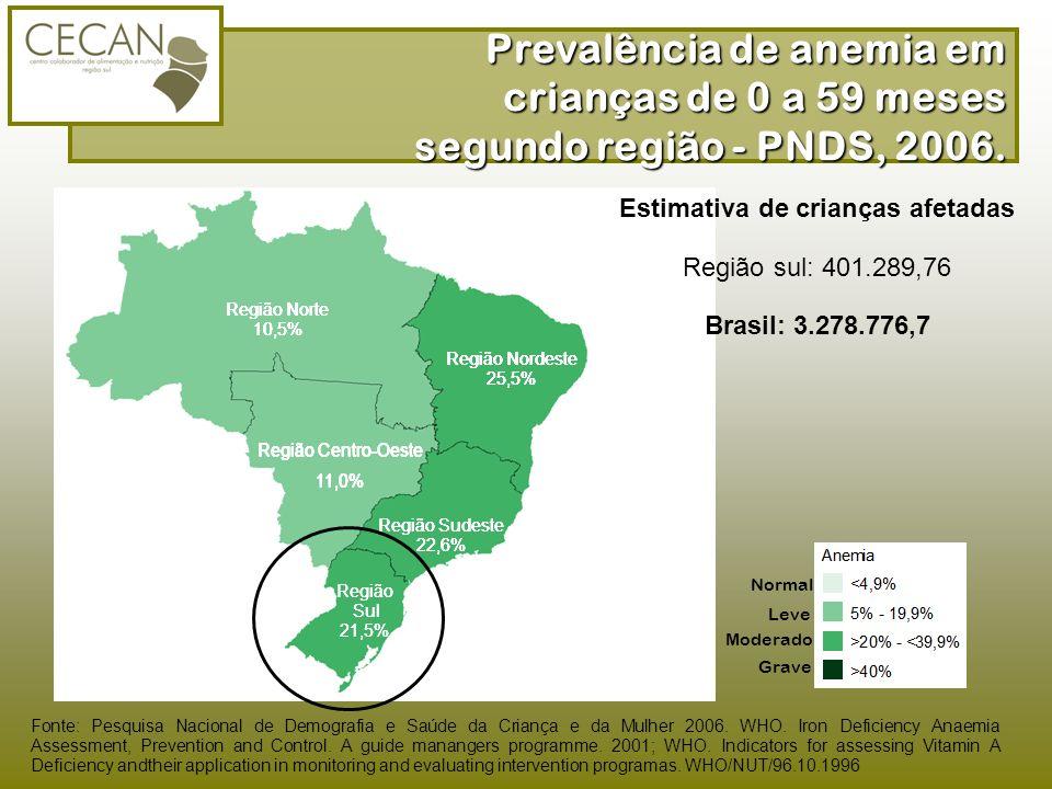 Região Norte 10,5% Região Nordeste 25,5% Região Centro-Oeste 11,0% Região Sudeste 22,6% Região Sul 21,5% Região Norte 10,5% Região Nordeste 25,5% Regi