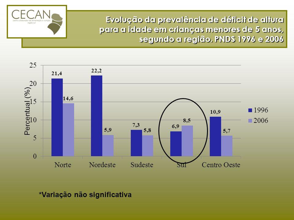 Evolução da prevalência de déficit de altura para a idade em crianças menores de 5 anos, segundo a região. PNDS 1996 e 2006 *Variação não significativ