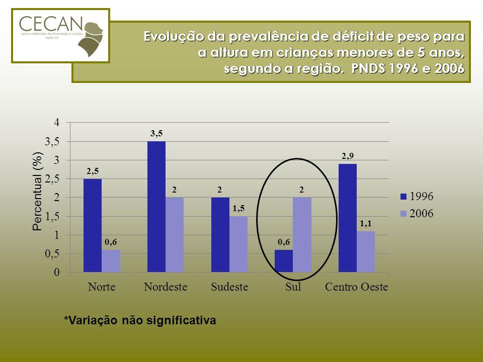 Evolução da prevalência de déficit de peso para a altura em crianças menores de 5 anos, segundo a região. PNDS 1996 e 2006 *Variação não significativa