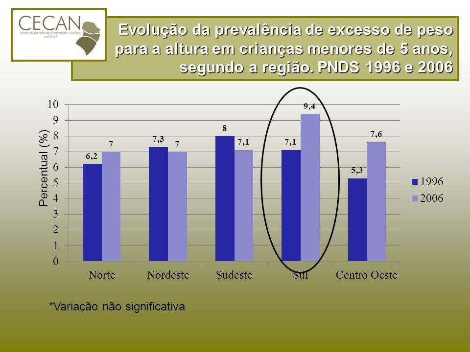 Evolução da prevalência de excesso de peso para a altura em crianças menores de 5 anos, segundo a região. PNDS 1996 e 2006 *Variação não significativa