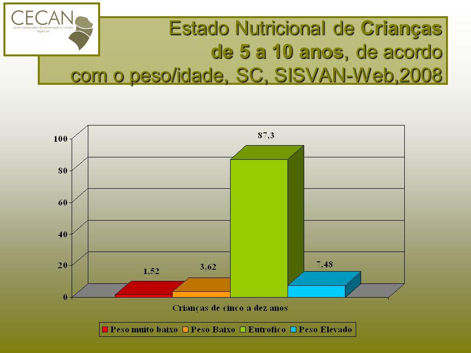 Estado Nutricional de Crianças de 5 a 10 anos, de acordo com o peso/idade, SC, SISVAN-Web,2008