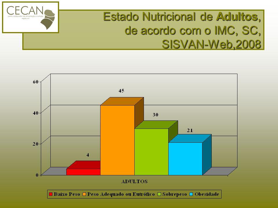 Estado Nutricional de Adultos, de acordo com o IMC, SC, SISVAN-Web,2008