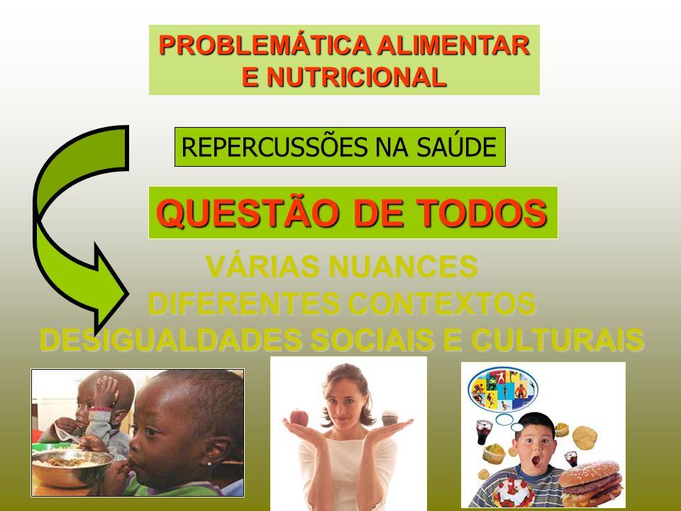 PROBLEMÁTICA ALIMENTAR E NUTRICIONAL QUESTÃO DE TODOS VÁRIAS NUANCES DIFERENTES CONTEXTOS DESIGUALDADES SOCIAIS E CULTURAIS REPERCUSSÕES NA SAÚDE