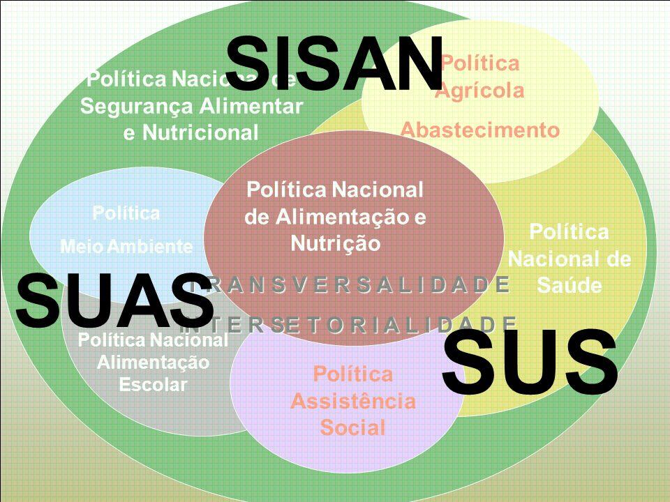 Política Nacional de Segurança Alimentar e Nutricional Política Nacional Alimentação Escolar Política Agrícola Abastecimento Política Assistência Soci