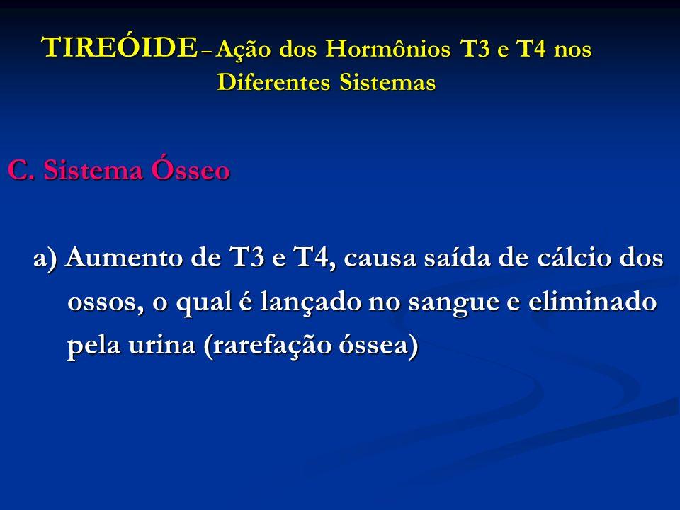 TIREÓIDE – Ação dos Hormônios T3 e T4 nos Diferentes Sistemas C. Sistema Ósseo a) Aumento de T3 e T4, causa saída de cálcio dos ossos, o qual é lançad