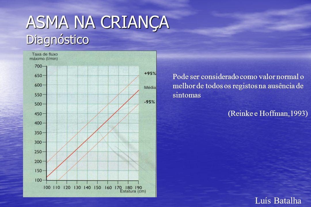 ASMA NA CRIANÇA Diagnóstico Luís Batalha Pode ser considerado como valor normal o melhor de todos os registos na ausência de sintomas (Reinke e Hoffma