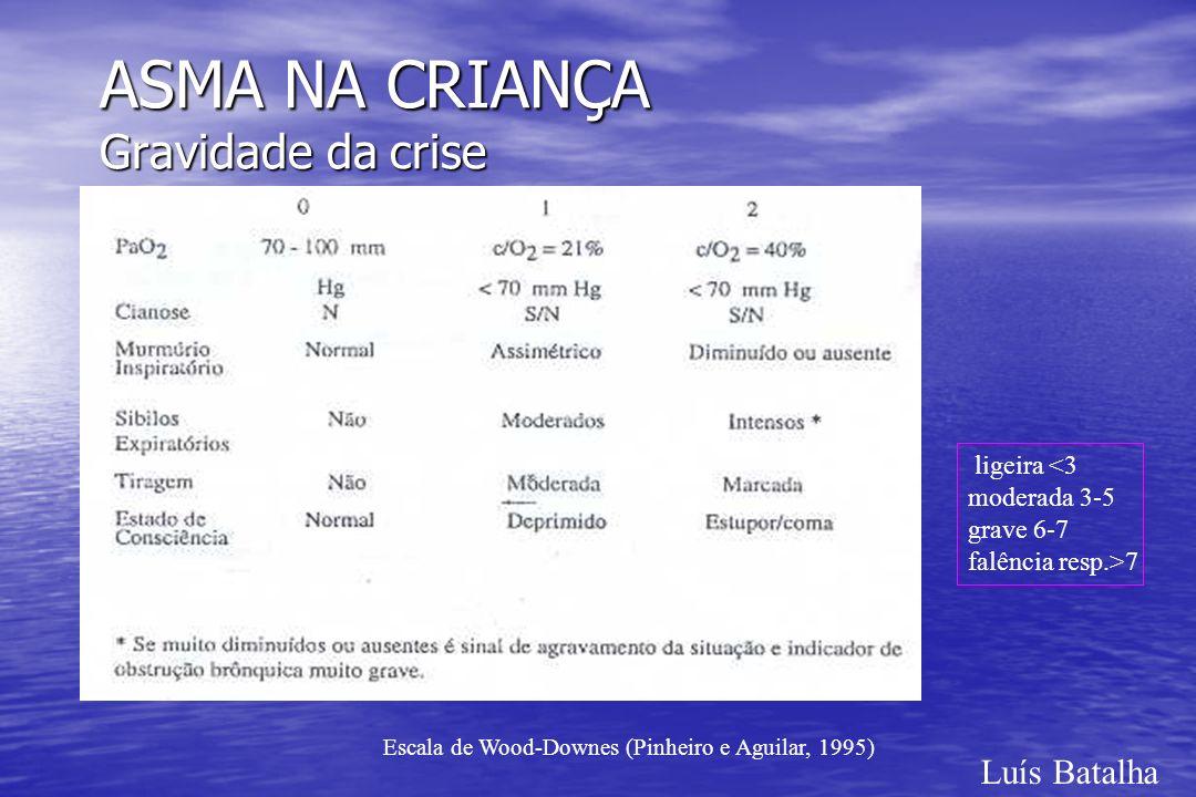 ASMA NA CRIANÇA Gravidade da crise Luís Batalha Escala de Wood-Downes (Pinheiro e Aguilar, 1995) ligeira <3 moderada 3-5 grave 6-7 falência resp.>7