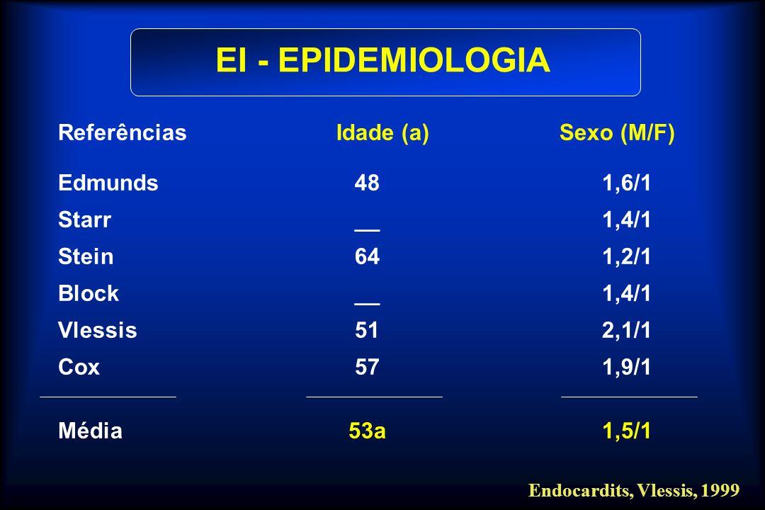 Referências Idade (a) Sexo (M/F) Edmunds 481,6/1 Starr __1,4/1 Stein 641,2/1 Block __1,4/1 Vlessis 512,1/1 Cox 571,9/1 Média 53a1,5/1 Endocardits, Vle