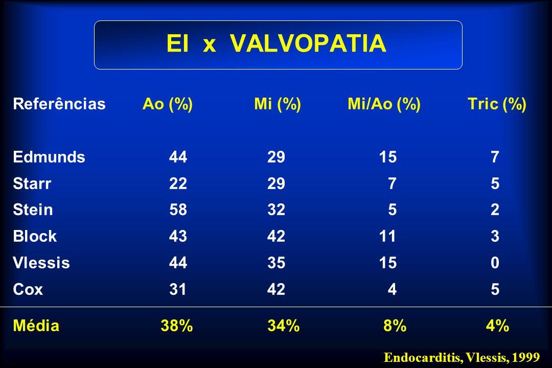 Metálica Bioprótese (% /ano) (% /ano) Mitral 0,10 – 1,0 0,25 – 1,25 Aórtica 0,25 – 1,25 0,25 – 1,25 Banco de dados – Seguimento 10 anos, 300 pt/ano/posição Endocarditis, Angelo Vlessis, Oregon EI X PRÓTESE