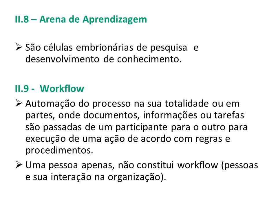 II.8 – Arena de Aprendizagem São células embrionárias de pesquisa e desenvolvimento de conhecimento. II.9 - Workflow Automação do processo na sua tota