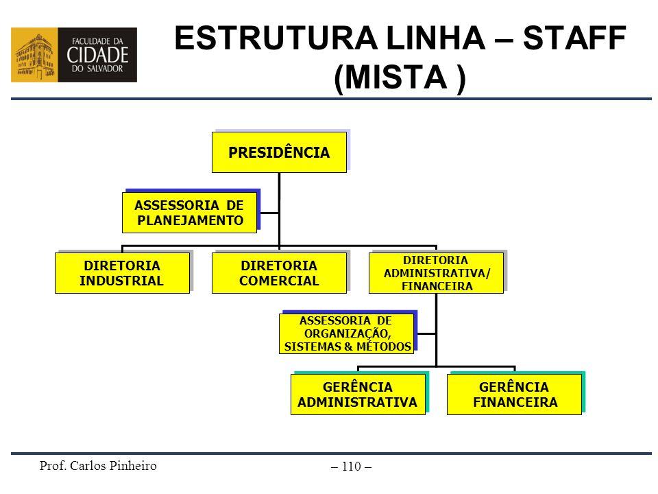 Prof. Carlos Pinheiro – 110 – ESTRUTURA LINHA – STAFF (MISTA ) DIRETORIA INDUSTRIAL DIRETORIA INDUSTRIAL PRESIDÊNCIA DIRETORIA COMERCIAL DIRETORIA COM