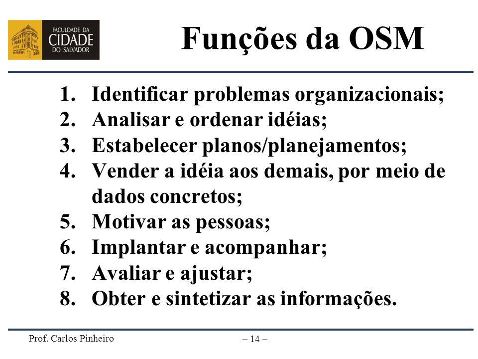 Prof. Carlos Pinheiro – 14 – Funções da OSM 1.Identificar problemas organizacionais; 2.Analisar e ordenar idéias; 3.Estabelecer planos/planejamentos;