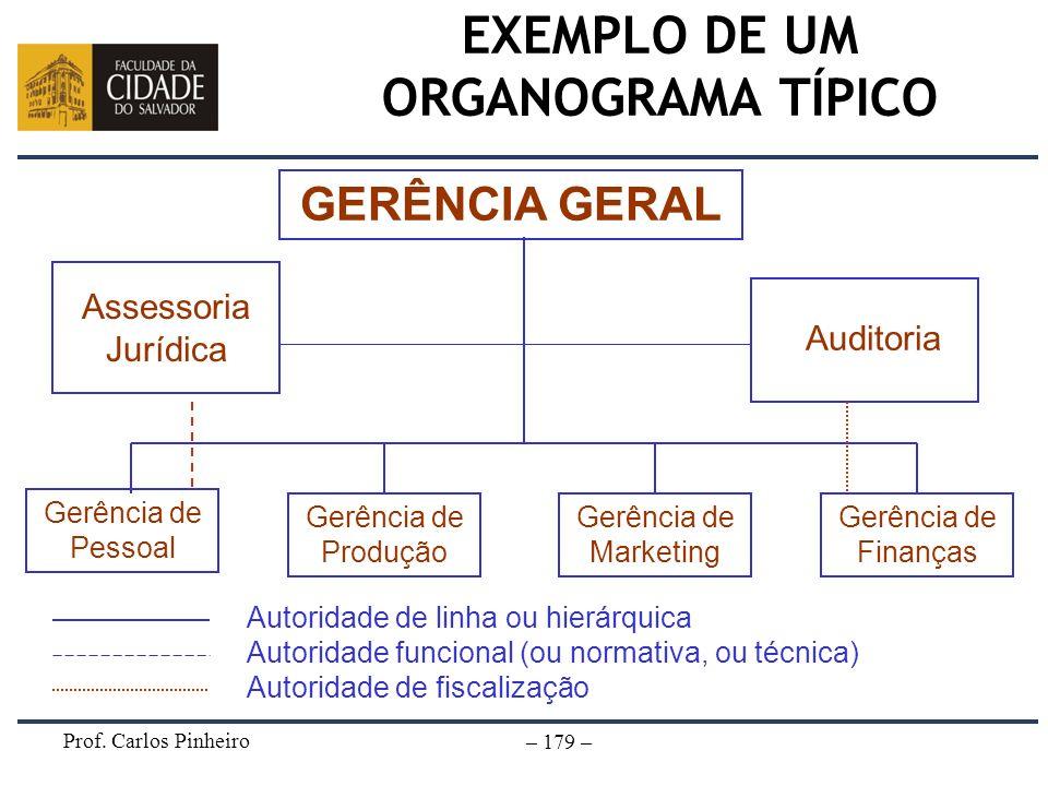 Prof. Carlos Pinheiro – 179 – EXEMPLO DE UM ORGANOGRAMA TÍPICO Assessoria Jurídica Gerência de Pessoal GERÊNCIA GERAL Auditoria Gerência de Produção G