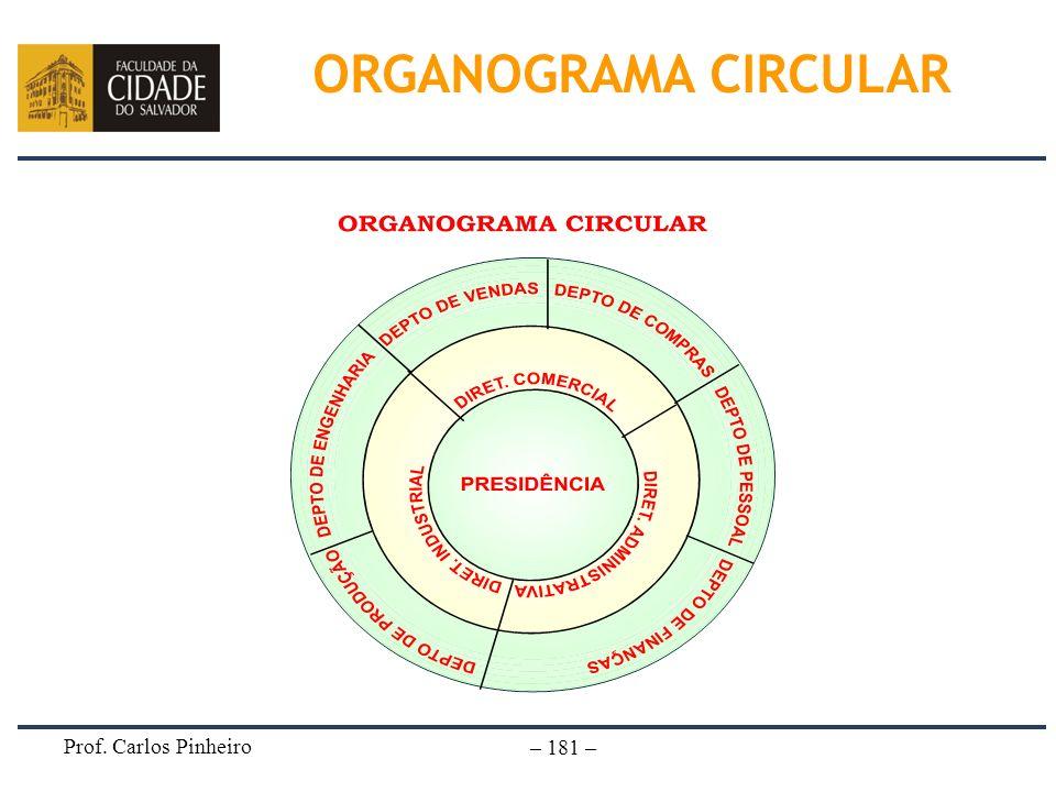 Prof. Carlos Pinheiro – 181 – ORGANOGRAMA CIRCULAR