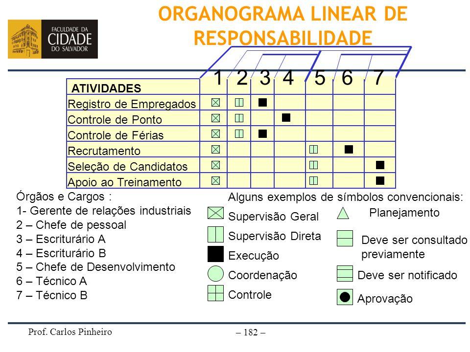 Prof. Carlos Pinheiro – 182 – ORGANOGRAMA LINEAR DE RESPONSABILIDADE ATIVIDADES Registro de Empregados Controle de Ponto Controle de Férias Recrutamen