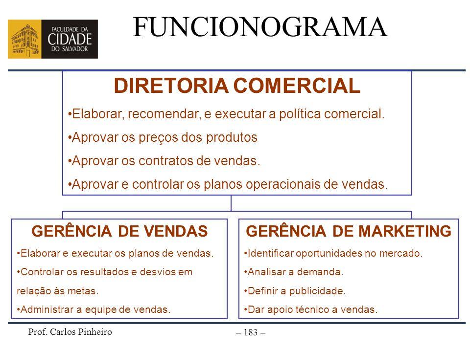 Prof. Carlos Pinheiro – 183 – FUNCIONOGRAMA DIRETORIA COMERCIAL Elaborar, recomendar, e executar a política comercial. Aprovar os preços dos produtos