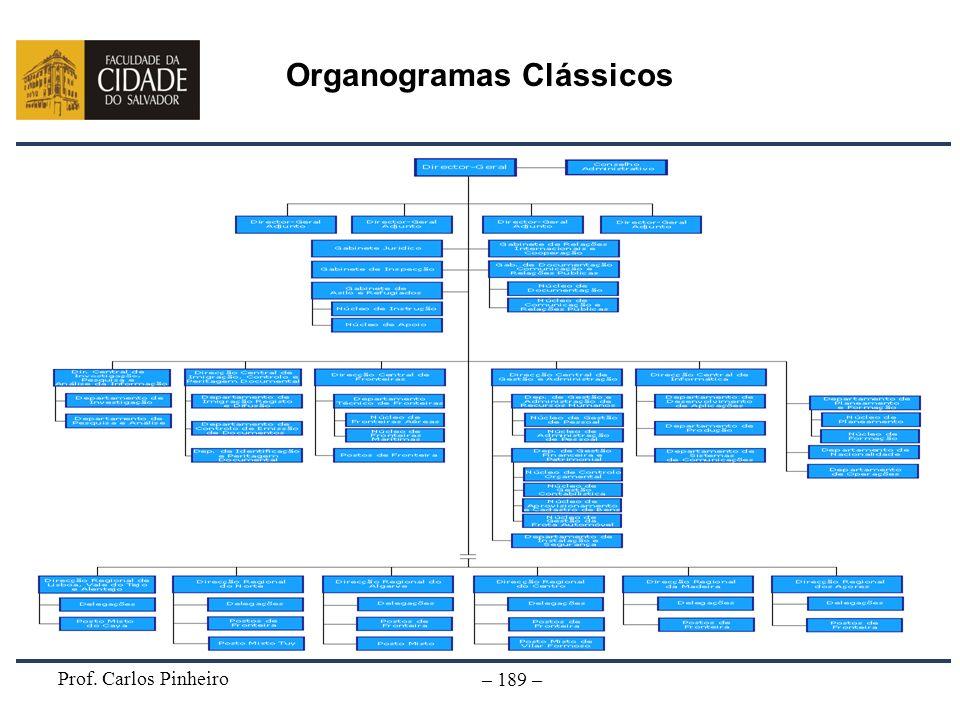 Prof. Carlos Pinheiro – 189 – Organogramas Clássicos