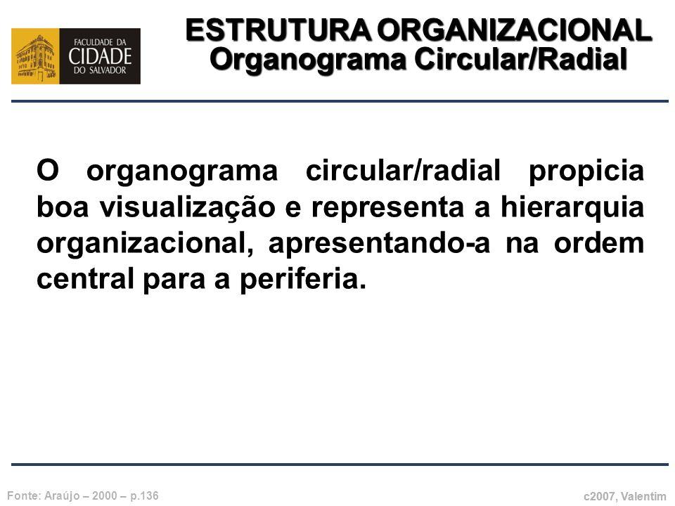 ESTRUTURA ORGANIZACIONAL Organograma Circular/Radial c2007, Valentim Fonte: Araújo – 2000 – p.136 O organograma circular/radial propicia boa visualiza
