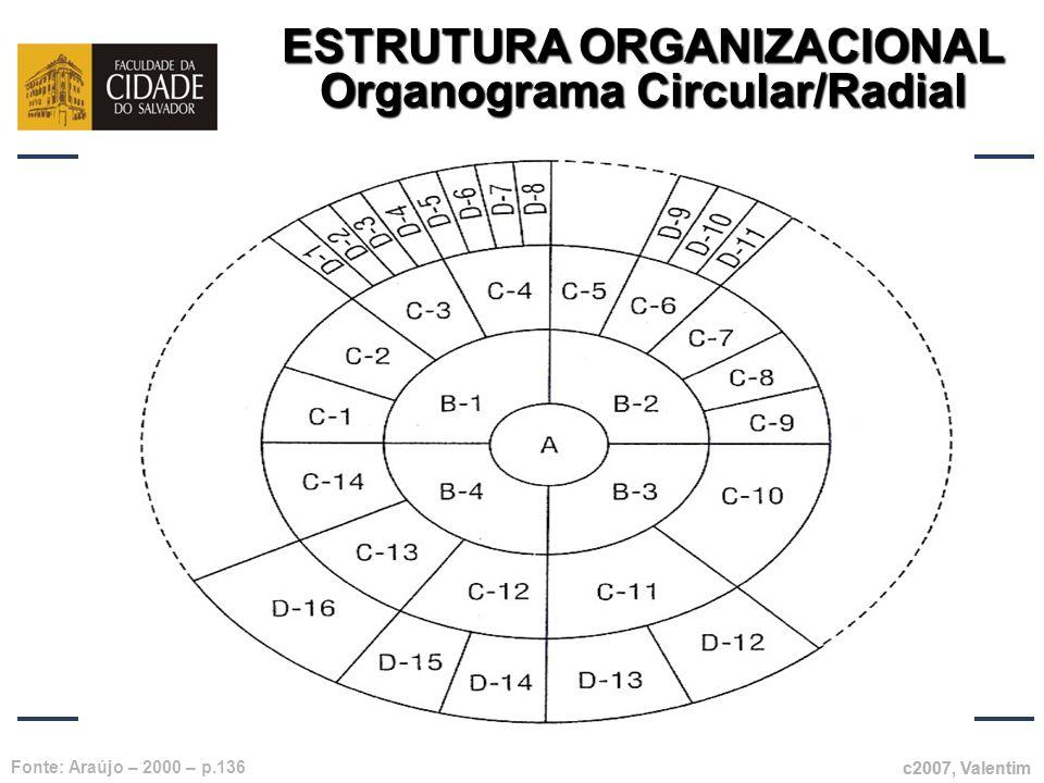 ESTRUTURA ORGANIZACIONAL Organograma Circular/Radial c2007, Valentim Fonte: Araújo – 2000 – p.136