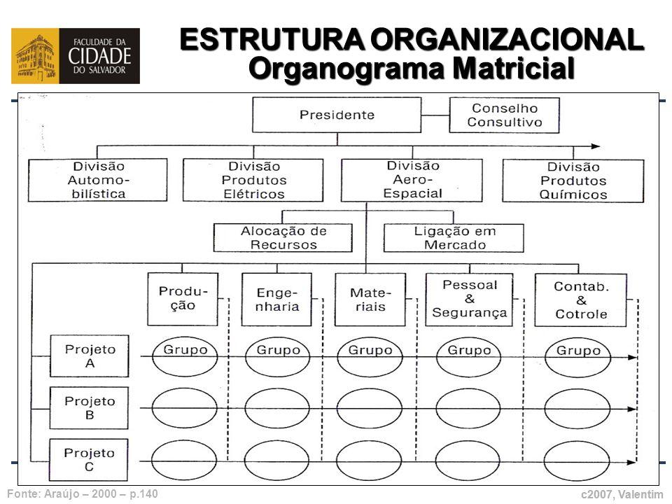 ESTRUTURA ORGANIZACIONAL Organograma Matricial c2007, Valentim Fonte: Araújo – 2000 – p.140