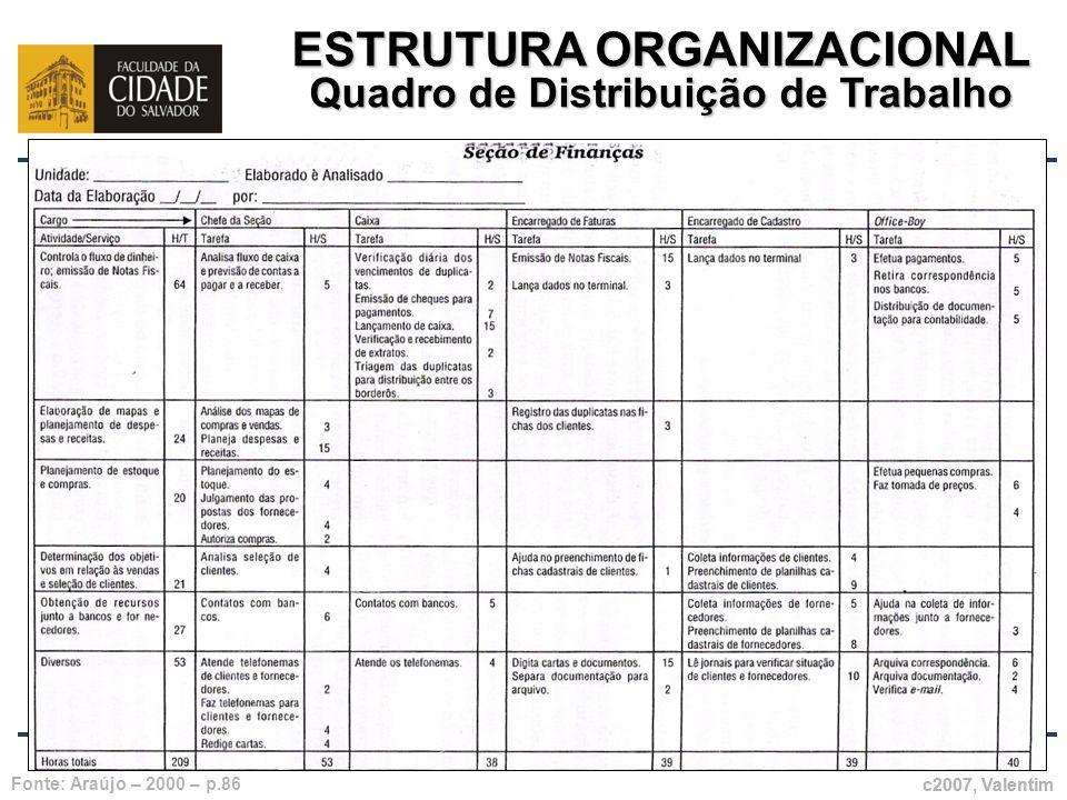 ESTRUTURA ORGANIZACIONAL Quadro de Distribuição de Trabalho c2007, Valentim Fonte: Araújo – 2000 – p.86