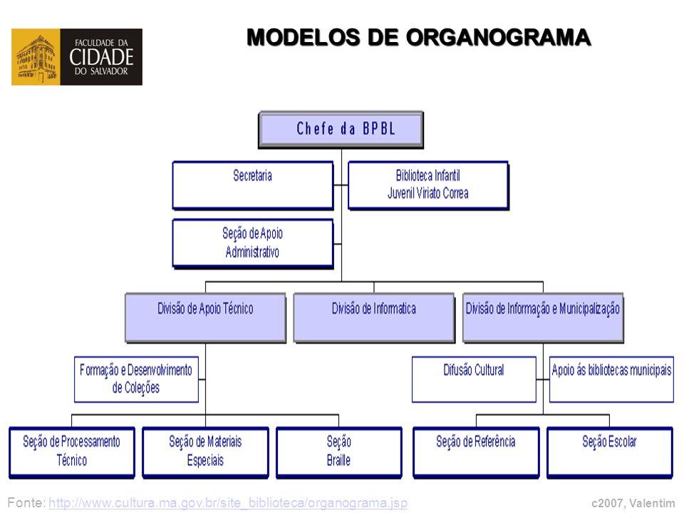 c2007, Valentim MODELOS DE ORGANOGRAMA Fonte: http://www.cultura.ma.gov.br/site_biblioteca/organograma.jsphttp://www.cultura.ma.gov.br/site_biblioteca