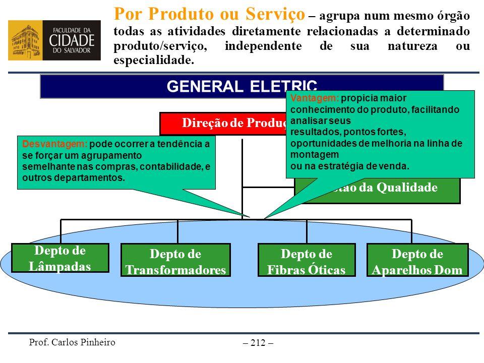 Prof. Carlos Pinheiro – 212 – GENERAL ELETRIC Direção de Produção Depto de Fibras Óticas Depto de Transformadores Gestão da Qualidade Depto de Lâmpada