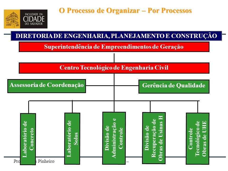 Prof. Carlos Pinheiro – 221 – DIRETORIA DE ENGENHARIA, PLANEJAMENTO E CONSTRUÇÃO Superintendência de Empreendimentos de Geração Centro Tecnológico de