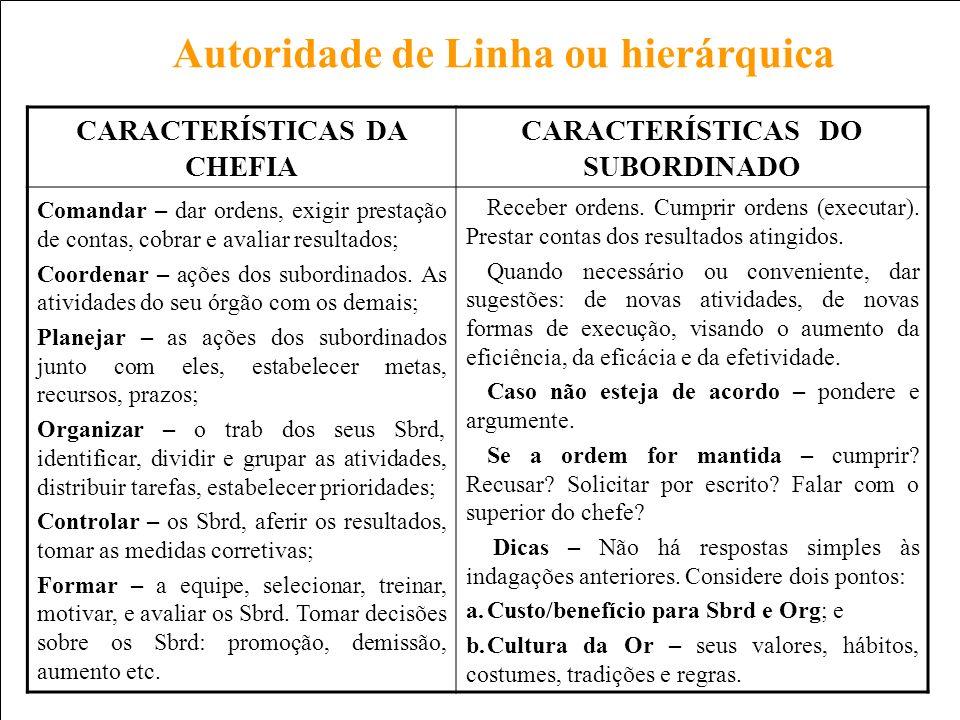 Prof. Carlos Pinheiro – 236 – CARACTERÍSTICAS DA CHEFIA CARACTERÍSTICAS DO SUBORDINADO Comandar – dar ordens, exigir prestação de contas, cobrar e ava